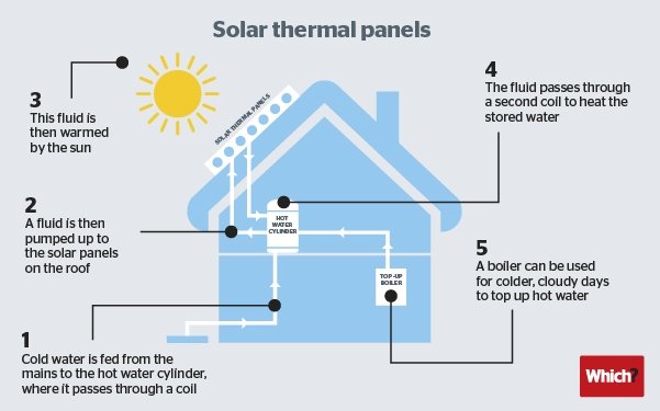 What can solar thermal do for you?